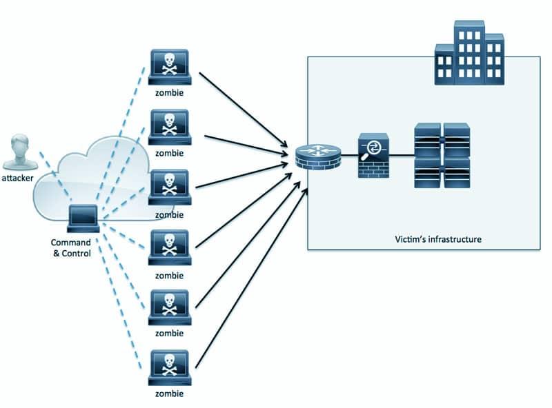 DDoS Attacks Hurt the Pocket