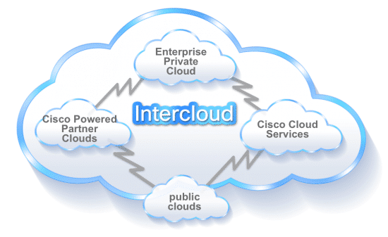 Big Cloud Move by Cisco Systems