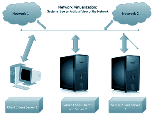 Virtualization for Your Business