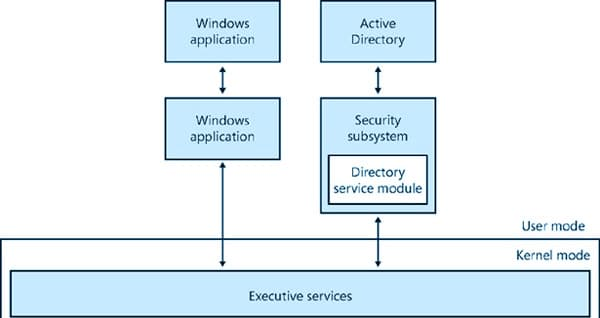 Did Cisco Migrate to Active Directory?