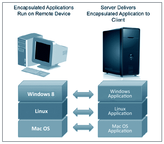 Benefits of Application Virtualization