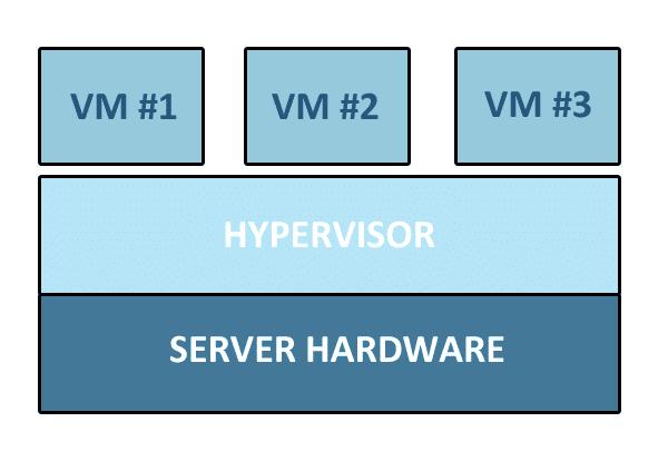Meet the Hypervisor